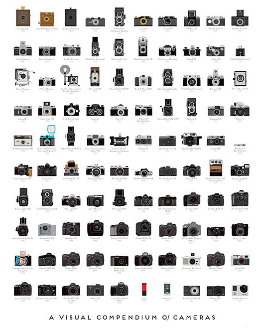 A camera for Mother's day? How about 100.