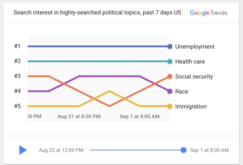 The new Google Trends 2020 Election page: It's fascinating | More: coolmomtech.com